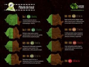 infografic_2_istoric_paduri-mic-300x225