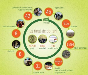 infografic_realizari_2011-2012